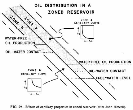 Water Reservoir Diagram